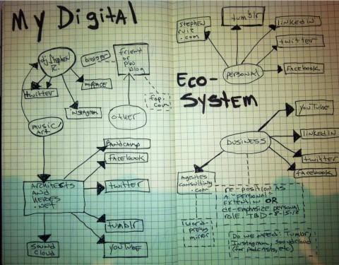 My Digital Ecosystem